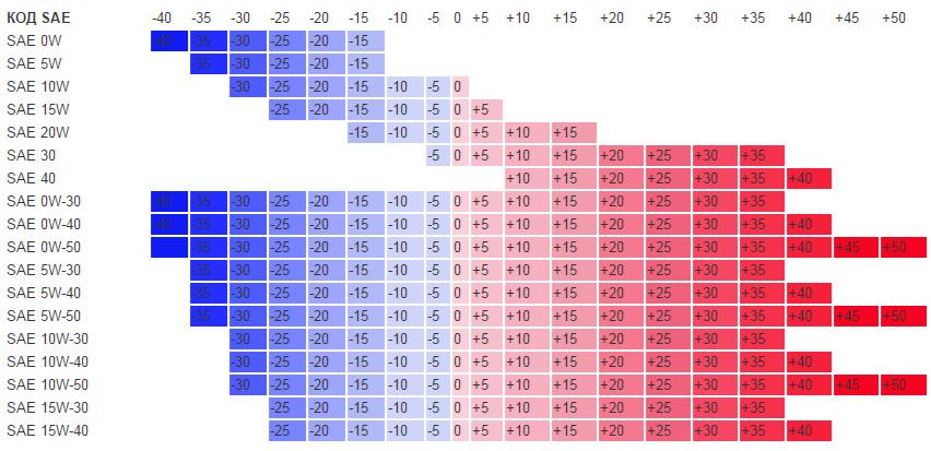 Диаграмма соответствия вязкости температуре воздуха